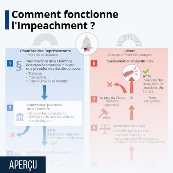 Infographie: Comment fonctionne l'Impeachment ? | Statista