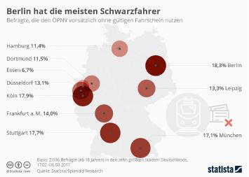 Berlin hat die meisten Schwarzfahrer