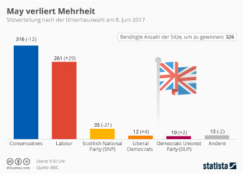 Infografik -  Unterhauswahl in Großbritannien
