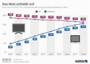 Infografik: Das Netz schließt auf | Statista