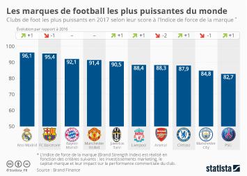 Infographie: Les marques de football les plus puissantes du monde | Statista