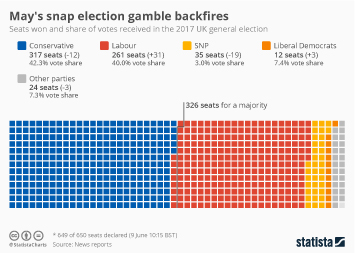 Infographic - May's Snap Election Gamble Backfires
