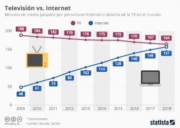 Infografía: La TV,  a punto de ser adelantada por Internet | Statista