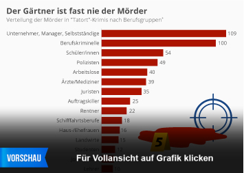 Infografik: Der Gärtner ist fast nie der Mörder | Statista