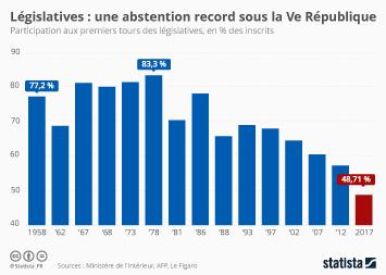 Infographie: Législatives : une abstention record sous la Ve République | Statista