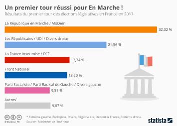 Infographie: Un premier tour réussi pour En Marche !   Statista