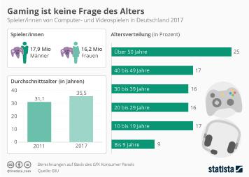 Infografik - Spielerinnen von Computer und Videospielen in Deutschland