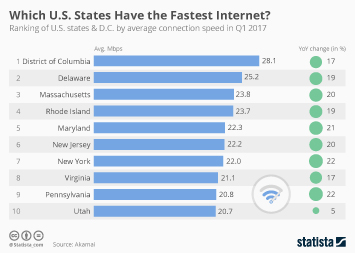 Infographic - Average Connection Speed by State in Q1 2017