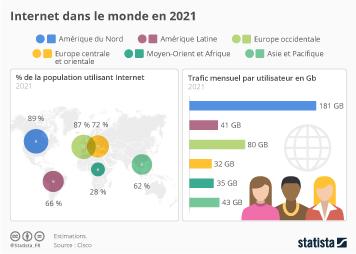 Infographie - Internet dans le monde en 2021