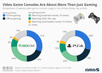Infographic - Video game console usage