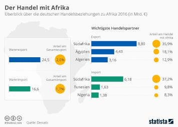 Infografik: Der Handel mit Afrika | Statista