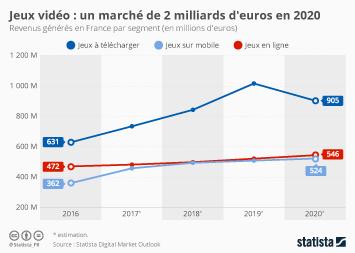 Infographie: Jeux vidéo : un marché de 2 milliards d'euros en 2020 | Statista