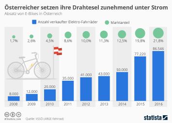 Fahrräder in Österreich Infografik - Österreicher setzen ihre Drahtesel zunehmend unter Strom