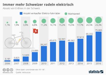 Fahrräder in der Schweiz Infografik - Immer mehr Schweizer radeln elektrisch