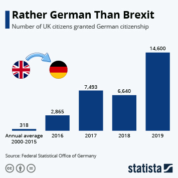 Infographic - naturalisation of british citizens in germany