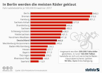 Infografik: In Berlin werden die meisten Räder geklaut | Statista