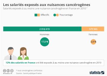 Infographie - 2,6 millions de salariés sont exposés à au moins une nuisance cancérogène