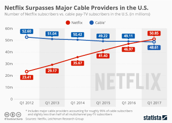 Infographic - Netflix vs. cable pay-tv subscribers