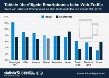 Infografik - Anteil von Tablets und Smartphones am globalen Web-Traffic