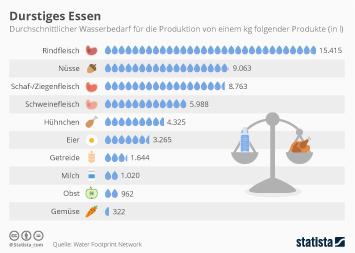 Infografik: Durstiges Essen | Statista