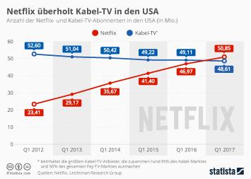 Infografik - Netflix und Kabel-TV-Abonnenten