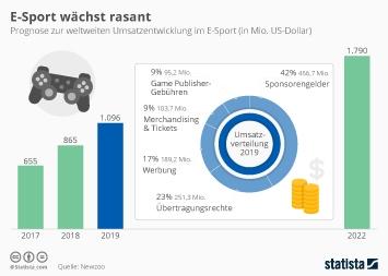 Infografik - Prognose weltweite Umsatzentwicklung eSport