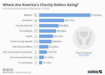 Infographic: Where Are America's Charity Dollars Going?  | Statista
