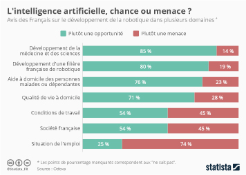 Infographie: L'intelligence artificielle, chance ou menace ?  | Statista