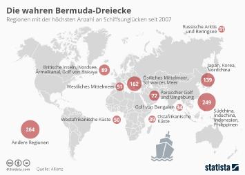 Infografik - Die wahren Bermuda-Dreiecke