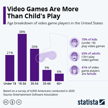 Infographic: Gaming Is Not a Question of Age or Gender | Statista