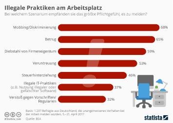 Infografik - Illegale Praktiken im Unternehmen die Arbeitnehmer melden wuerden