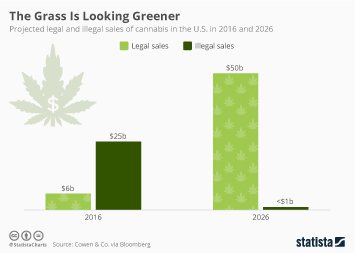Infographic: The Grass Is Looking Greener | Statista