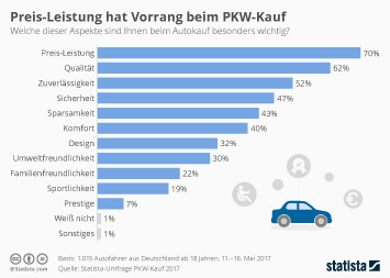 Infografik: Preis-Leistung hat Vorrang beim PKW-Kauf | Statista