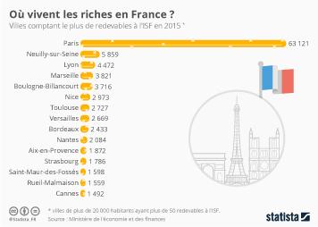 Infographie: Où vivent les riches en France ? | Statista