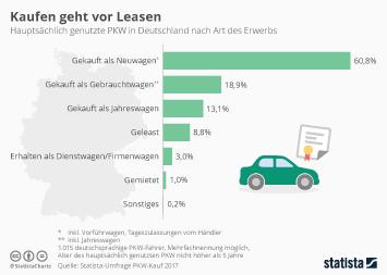 Infografik - PKW in Deutschland nach Art des Erwerbs