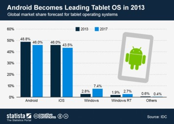 Infographic: Android Becomes Leading Tablet OS in 2013 | Statista