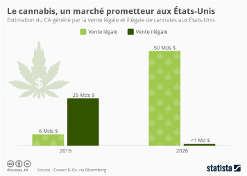 Infographie - Le cannabis, un marché prometteur aux États-Unis