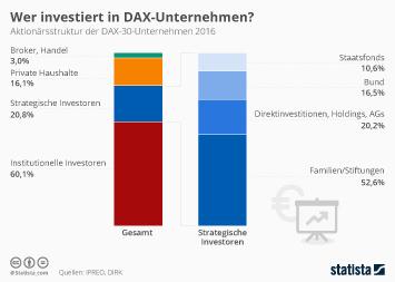 Infografik: Wer investiert in DAX-Unternehmen? | Statista