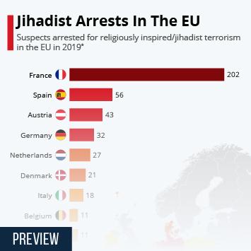 Infographic: Jihadist Arrests In The EU   Statista