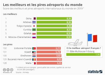 Infographie: Les meilleurs et les pires aéroports du monde | Statista