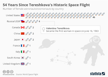 Infographic - 54 Years Since Tereshkova's Historic Space Flight