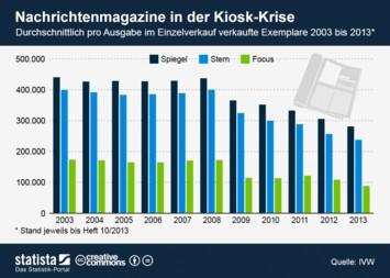 Infografik: Nachrichtenmagazine in der Kiosk-Krise   Statista