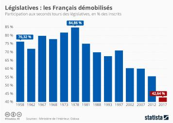 Infographie - Législatives : les Français démobilisés