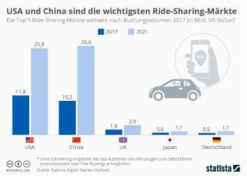 USA und China sind die wichtigsten Ride-Sharing-Märkte