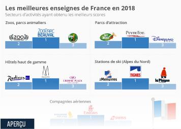 Infographie - meilleurs enseignes de france 2018