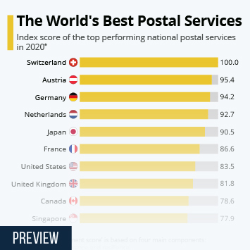 Infographic: The World's Best Postal Services | Statista