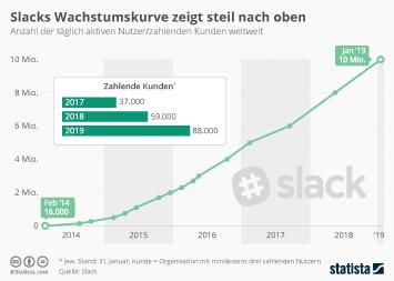 Infografik: Slacks Wachstumskurve zeigt steil nach oben | Statista