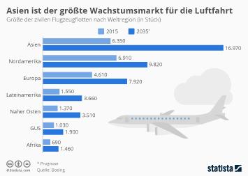 Infografik - Groesse der zivilen Flugzeugflotten nach Weltregion