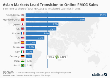 Infographic - E-commerce share of FMCG sales