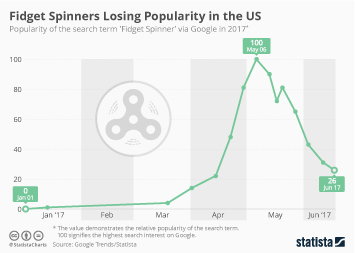 Fidget Spinners Losing Popularity in the US